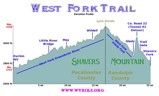 The West Fork profile (from wvbike.org).